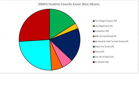 The evolution of Kanye West as an artist